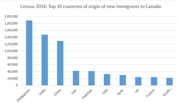Top 10 countries of origin of new immigrants to Canada